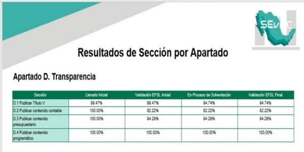 evaluación aplicada a Michoacán