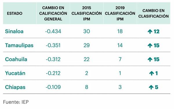«El progreso de Sinaloa y Tamaulipas (ambas entidades entre las 5 con mayor mejora)