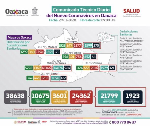 Registra SSO 24 mil 362 casos acumulados en el estado