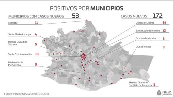 · Se reportan nueve defunciones, para un total de tres mil 278