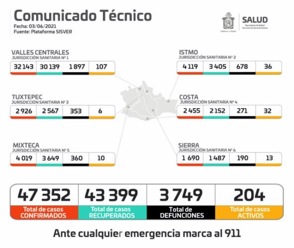 · Cuantifican los SSO 47 mil 352 pacientes y tres mil 749 defunciones acumuladas