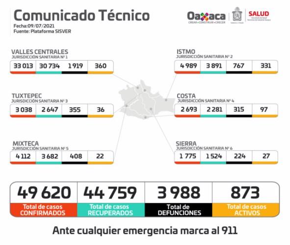 Suma Oaxaca 143 casos nuevos y una defunción La red médica al 30.9% de saturación, ocho hospitales al 100% de su capacidad