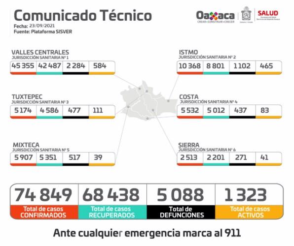 · Suma Oaxaca 74 mil 849 casos acumulados, y cinco mil 088 defunciones