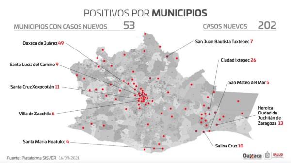 · Se han registrado 202 casos nuevos de COVID-19 y 9 decesos; hay 1,565 casos activos en 156 municipios