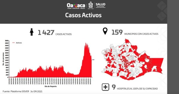 · Hay mil 427 casos activos en 159 municipios y 9 hospitales al 100% de su capacidad